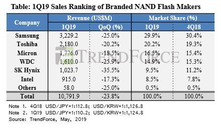 1Q19 Sales NAND Flash