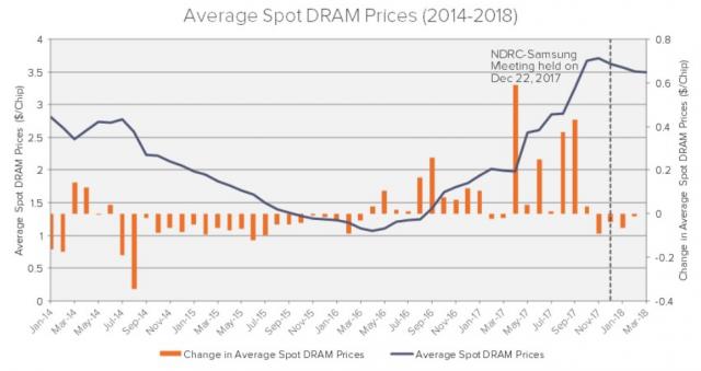 DRAM Preis-Chart